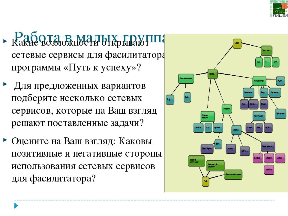 Работа в малых группах:  Какие возможности открывают сетевые сервисы для фас...