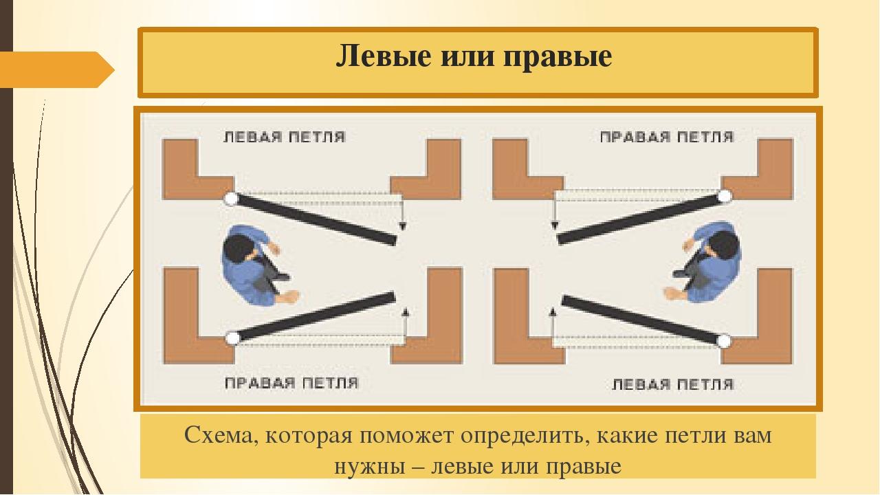 Левые или правые  Схема, которая поможет определить, какие петли вам нужны –...