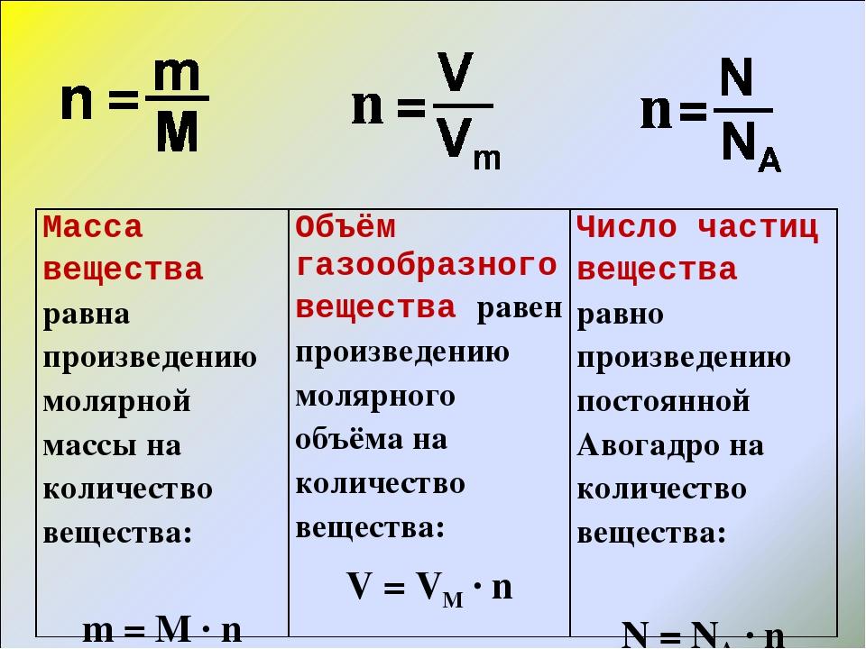 активность формулы для нахождения молярной массы старшим детям