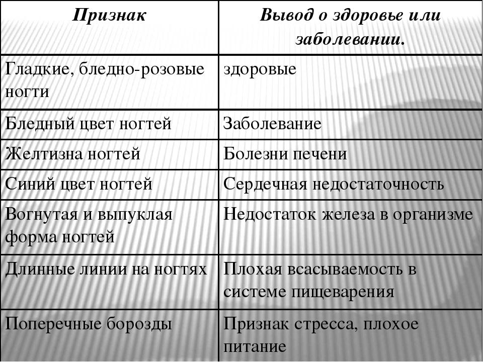 Эпидермис Дерма Подкожная жировая клетчатка (гиподерма)