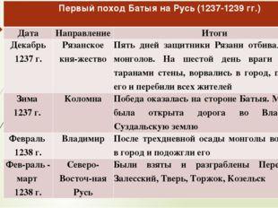 Первый поход Батыя на Русь (1237-1239 гг.) Дата Направление Итоги Декабрь 123