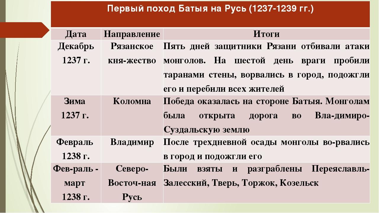 Первый поход Батыя на Русь (1237-1239 гг.) Дата Направление Итоги Декабрь 123...
