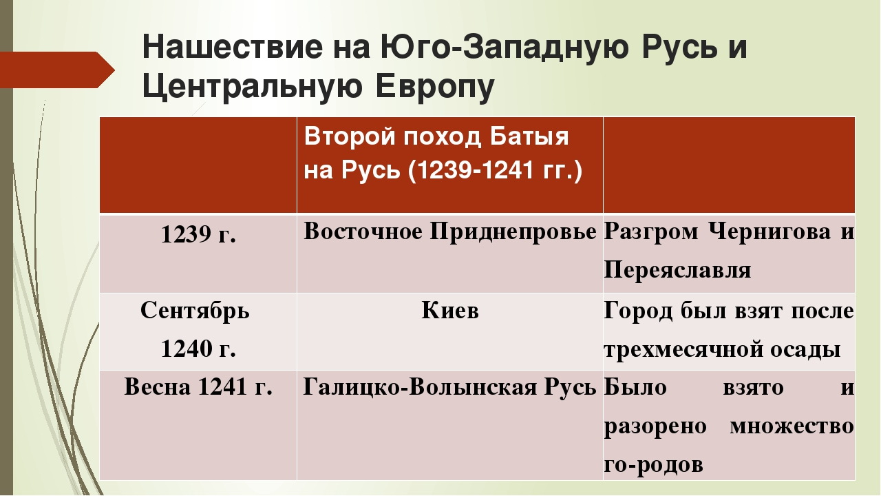 Нашествие на Юго-Западную Русь и Центральную Европу Второй поход Батыя на Рус...