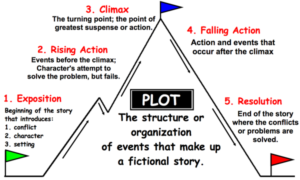 plot structure and setting in emma