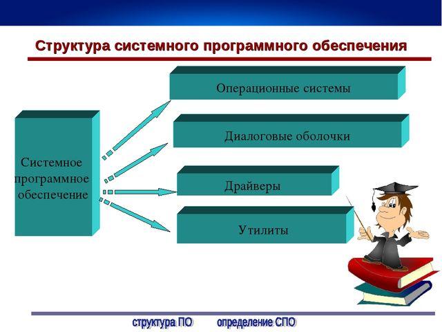 Урок презентация программное обеспечение персонального компьютера