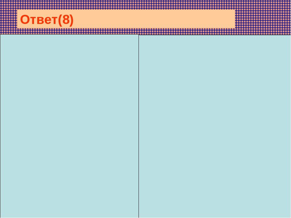 Под цифрой 2 — телофаза, имеется и в первом и во втором делении, т.е. это...