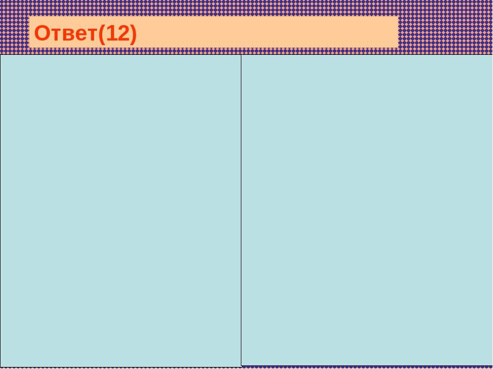 Описание процессов первого деления мейоза: образование двух гаплоидны...