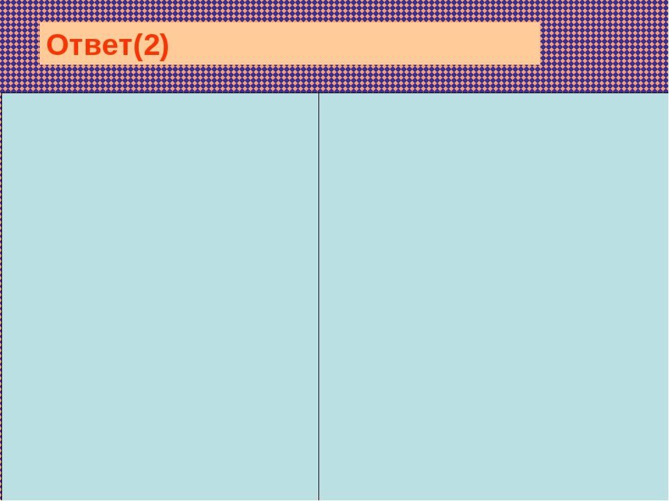 Особенности митотического деления клетки: к полюсам расходятс...