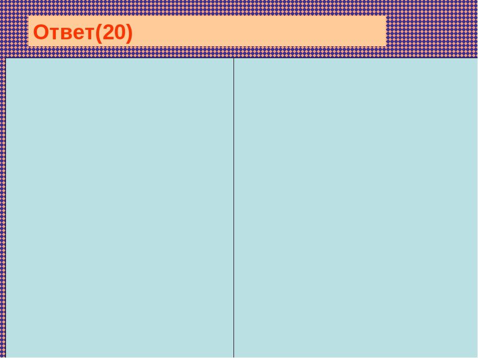 Мембранные органоиды (имеют мембрану): лизосомы, вакуоли, лейкопласт...
