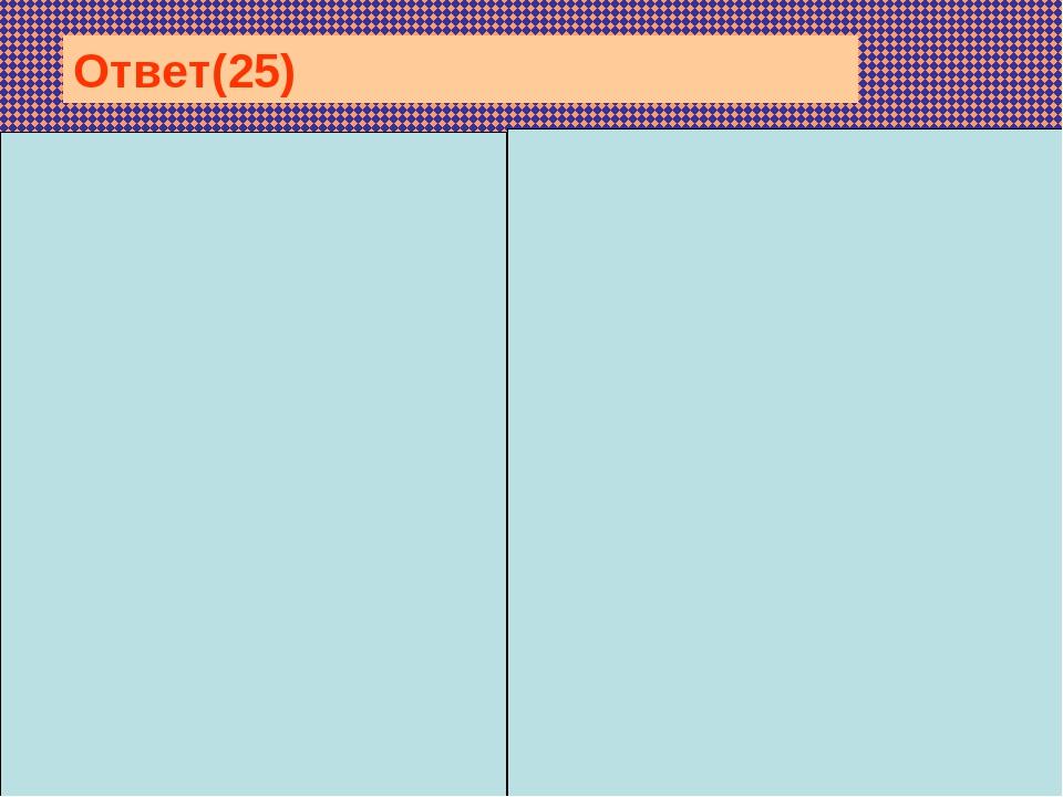 Эукариоты — организмы имеющие оформленное ядро: обыкновенная амёба (П...