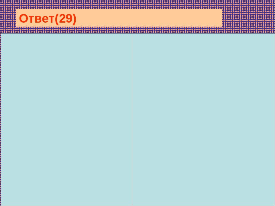 Отличия: 1 — химический состав клеточной стенки: у грибов — хитин; у...