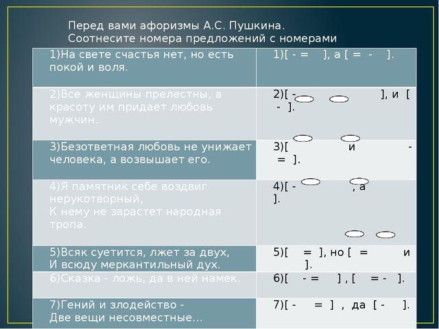 Перед вами афоризмы А.С. Пушкина. Соотнесите номера предложений с номерами сх...