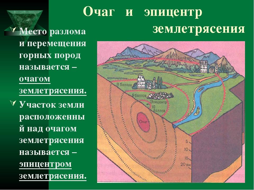 рисунок землетрясение география законе, конечно