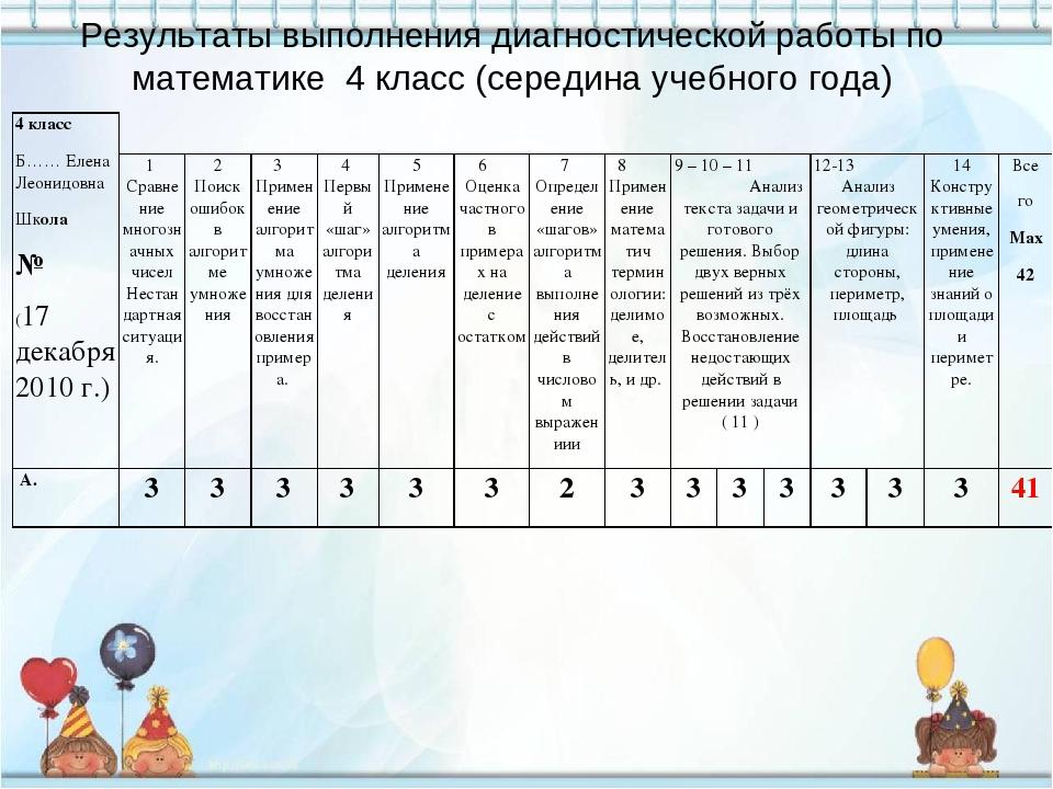 Результаты выполнения диагностической работы по математике 4 класс (середина...