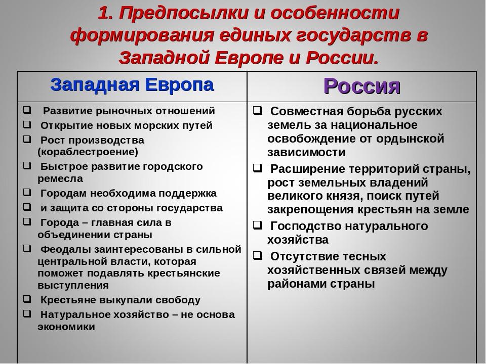Процесс образования единого государства в россии и в западной европе звездная елена обучение наемницы читать бесплатно