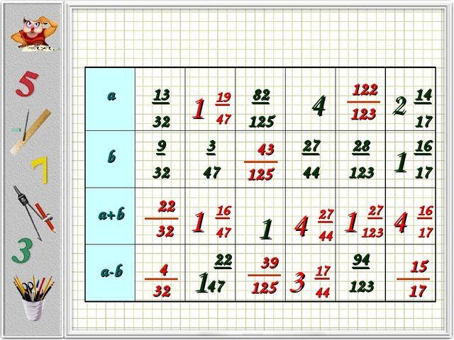 1 1 4 2 1 а 13 32 82 125 14 17 b9 323 4727 4428 12316 17 a+b...