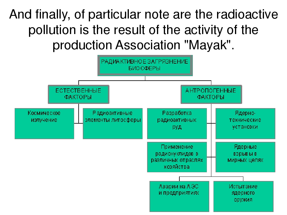 And finally, of particular note are the radioactive pollution is the result o...