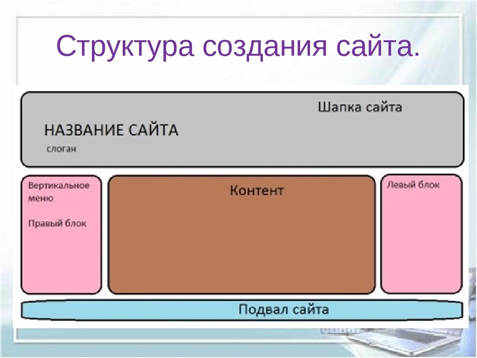 Структура создания сайта.