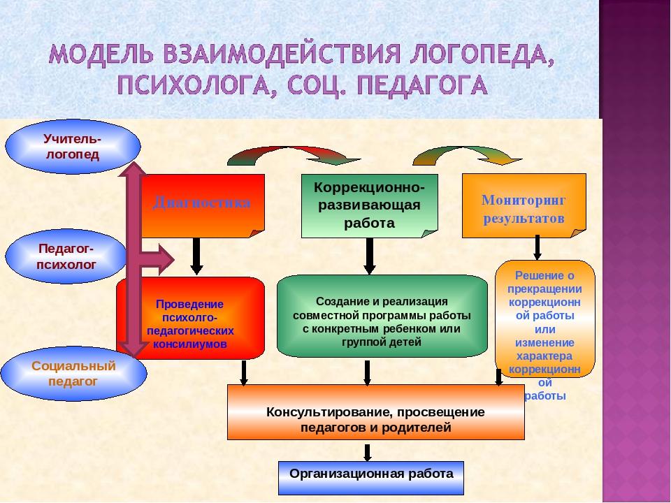 модели работы педагога с педагогом