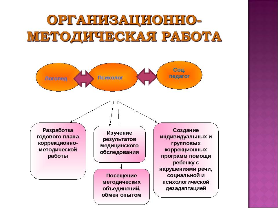 Девушка модель взаимодействия в работе логопеда работа для девушек в беларуси