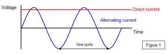 direct and alternating current 2 video comparing alternating and direct current 3 use of transformers with alternating current 4 storage and conversion from ac to dc and vice versa 5 references alternating and direct current the horizontal axis is time and the vertical axis represents voltage.