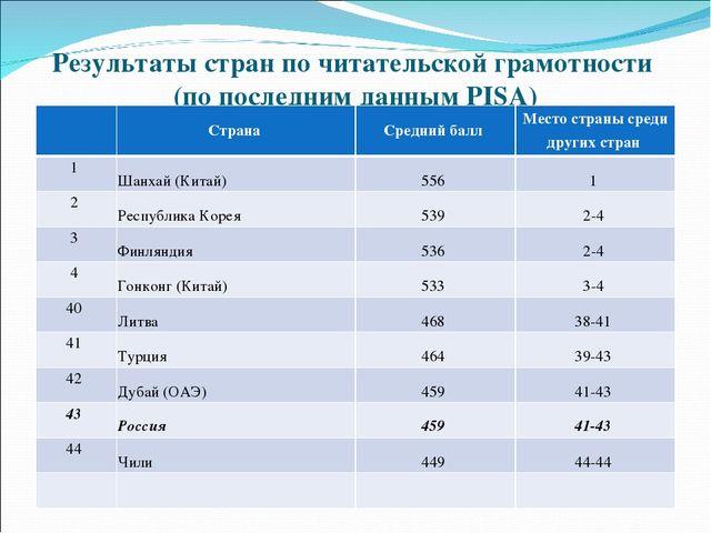 мониторинги в россии пиза нашли заведений