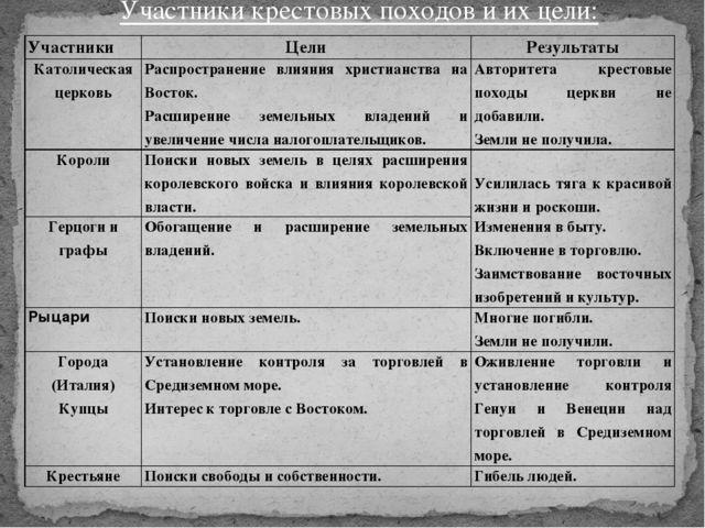 гдз таблицу по истории 6 класс крестовые походы