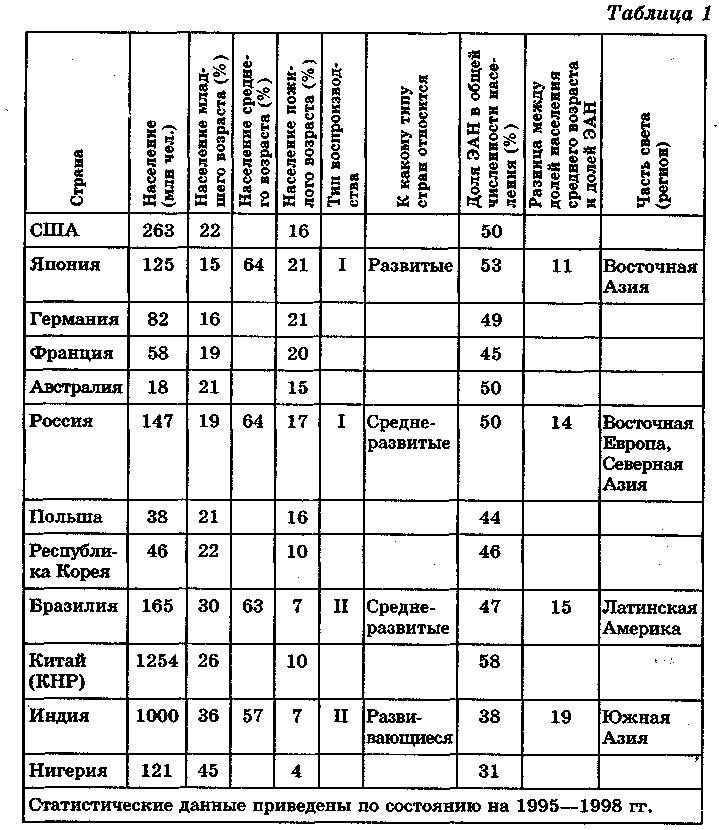 Таблицы по географии 10 класссравнительная оценка мировых ресурсов