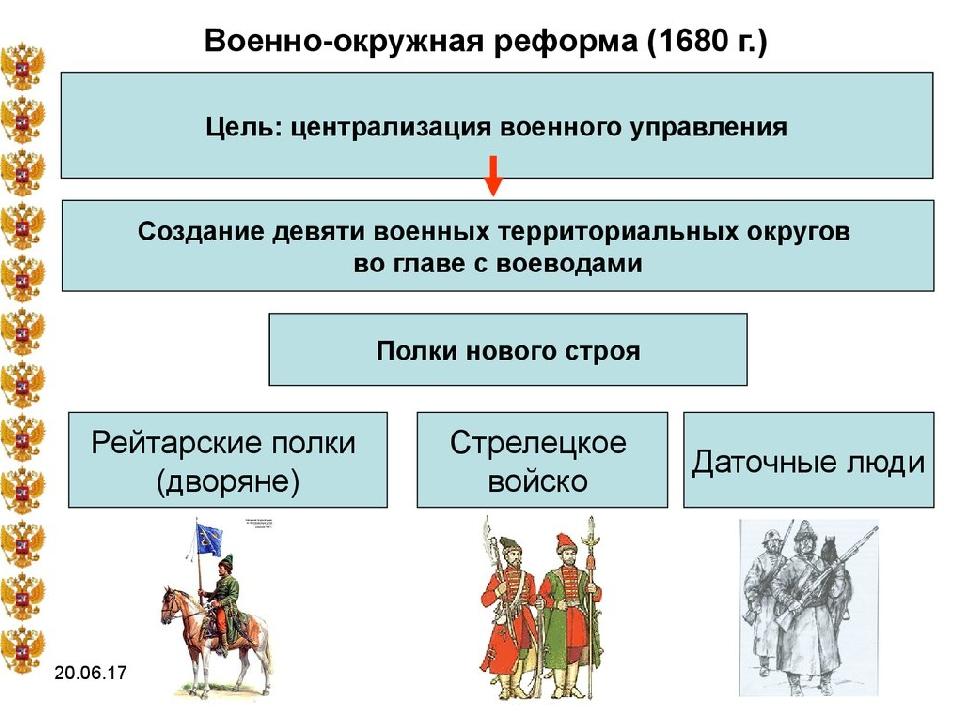 п. 2 «Административные реформы», стр. 208