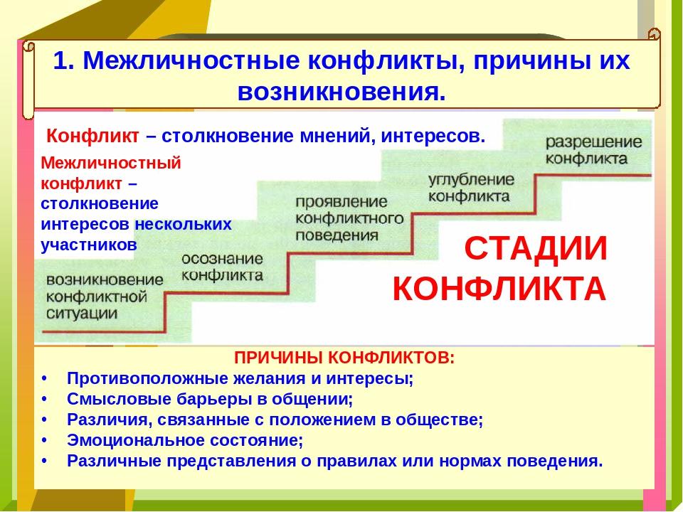 1. Межличностные конфликты, причины их возникновения. Конфликт – столкновение...