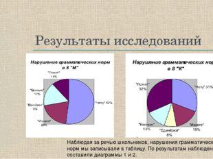Результаты исследований Наблюдая за речью школьников, нарушения грамматически