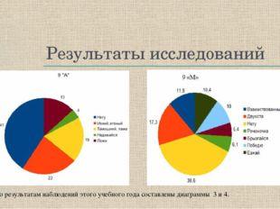 Результаты исследований По результатам наблюдений этого учебного года составл