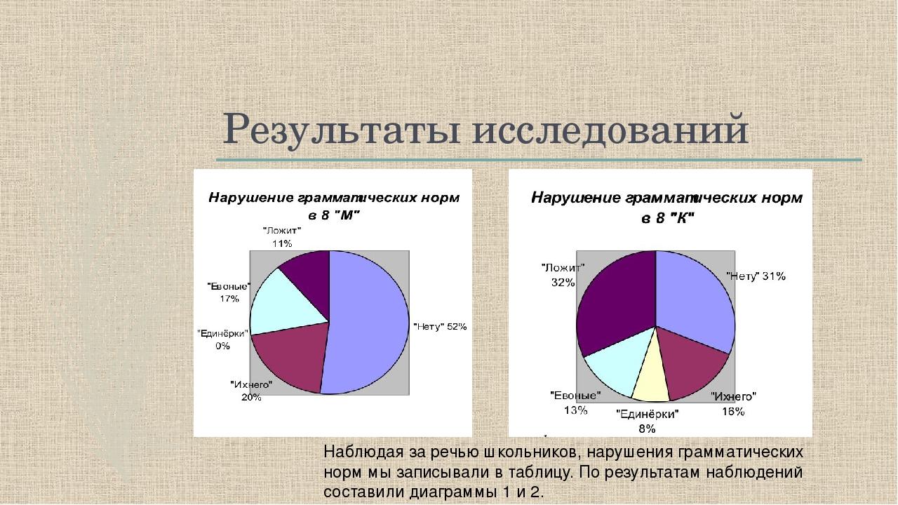 Результаты исследований Наблюдая за речью школьников, нарушения грамматически...