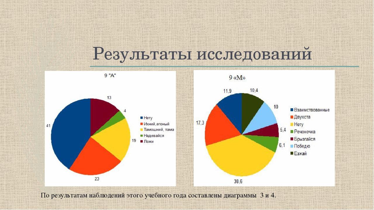 Результаты исследований По результатам наблюдений этого учебного года составл...