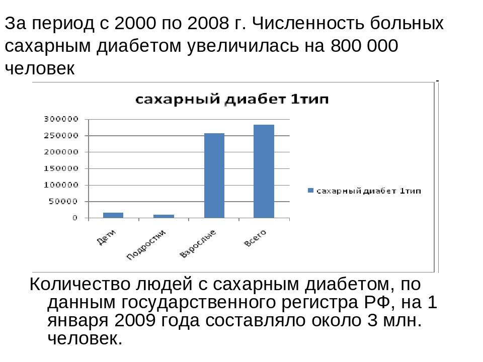 Количество людей с сахарным диабетом, по данным государственного регистра РФ,...