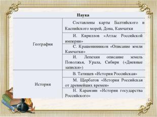 Наука География Составлены карты Балтийского иКаспийскогоморей, Дона, Камчатк