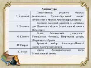 Архитектура Д. Ухтомсий Представитель русского барокко (колокольняТроице-Серг