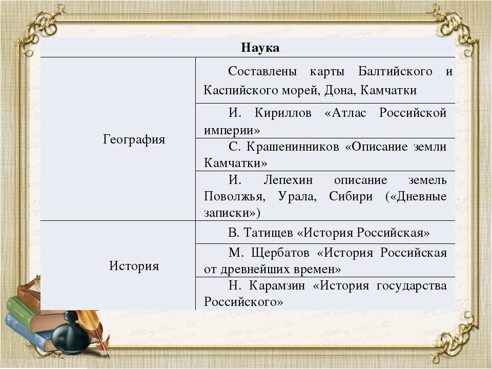 Наука География Составлены карты Балтийского иКаспийскогоморей, Дона, Камчатк...