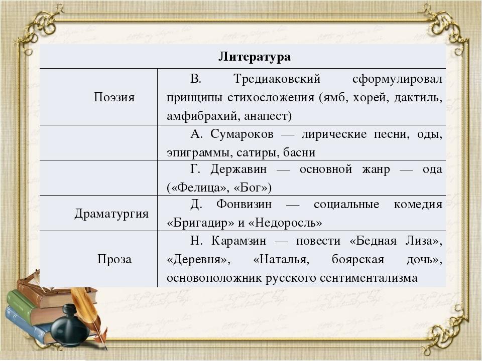 Литература Поэзия В. Тредиаковский сформулировал принципы стихосложения (ямб,...