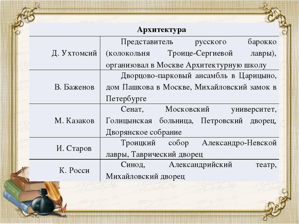 Архитектура Д. Ухтомсий Представитель русского барокко (колокольняТроице-Серг...