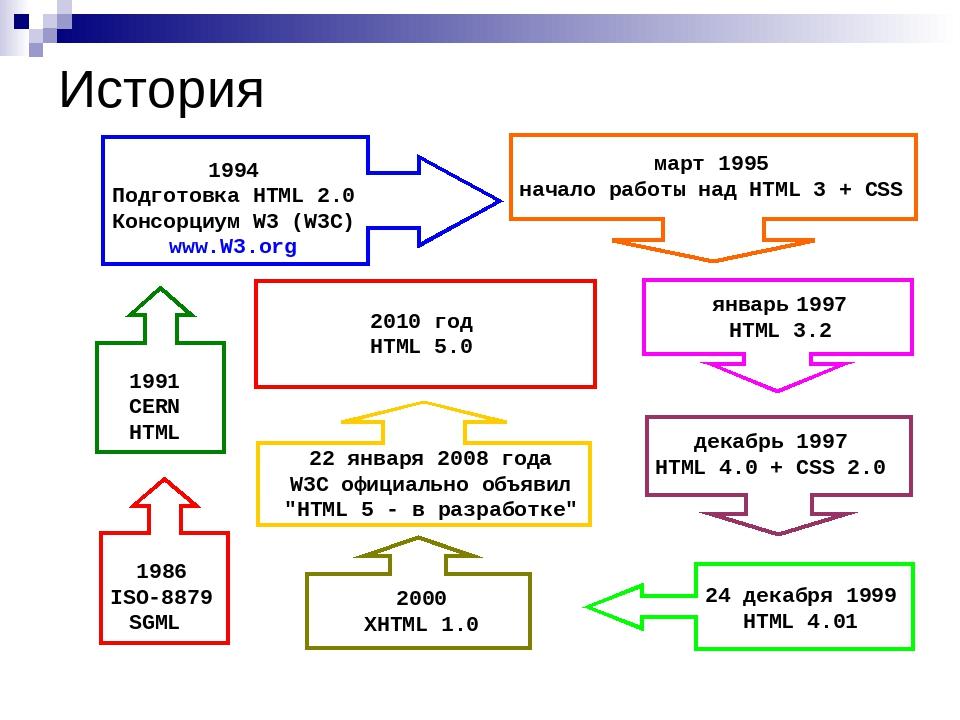 История 1986 ISO-8879 SGML 1991 CERN HTML 1994 Подготовка HTML 2.0 Консорциум...