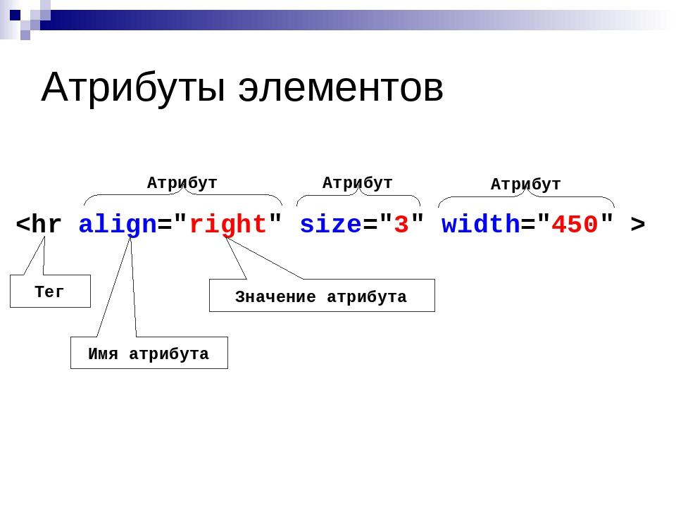 Атрибуты элементов  Атрибут Атрибут Тег Имя атрибута Значение атрибута Атрибут