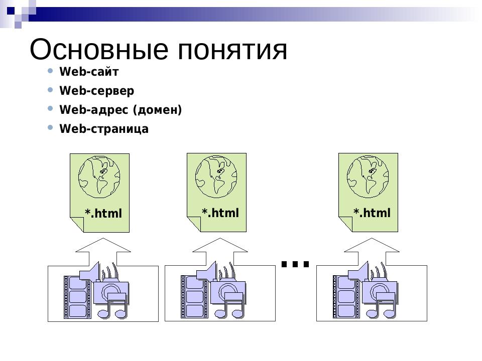 Основные понятия Web-сайт Web-сервер Web-адрес (домен) Web-страница ...