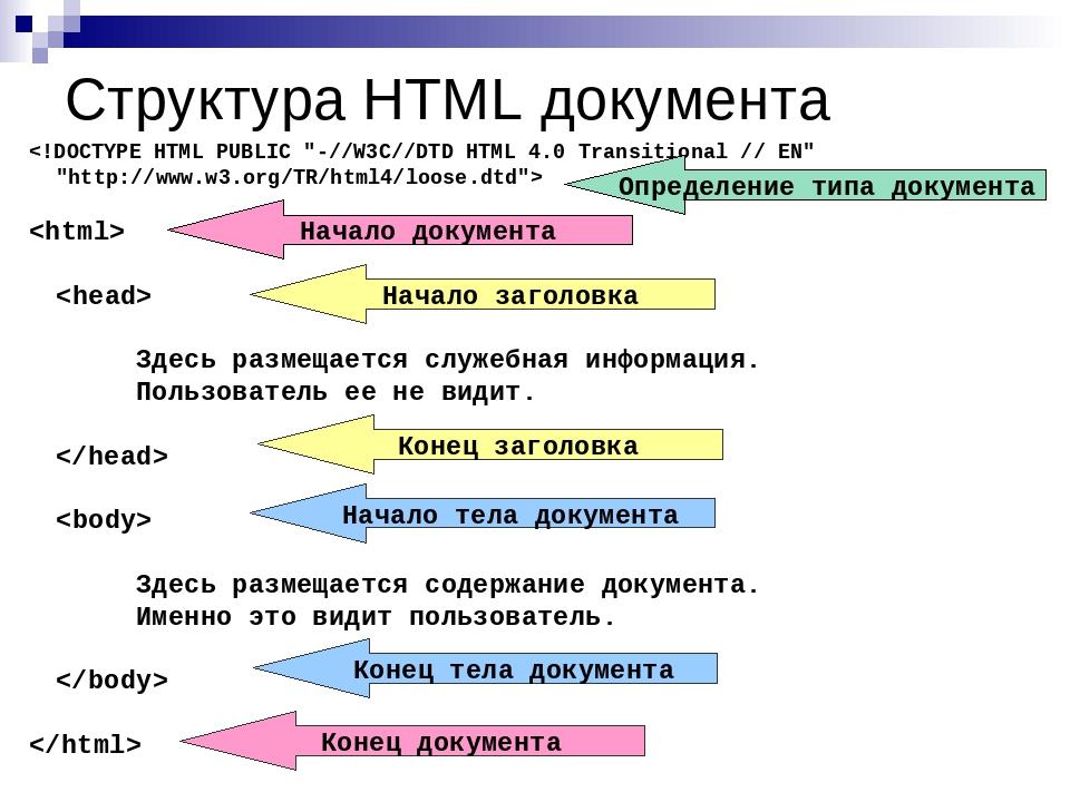 Структура HTML документа    Здесь размещается служебная информация. Польз...