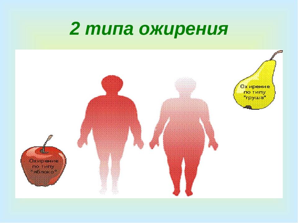 Картинки типы ожирения
