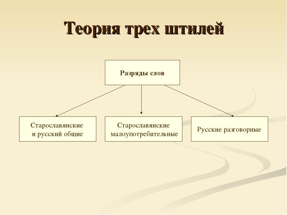 Теория трех штилей Разряды слов Старославянские и русский общие Старославянск...
