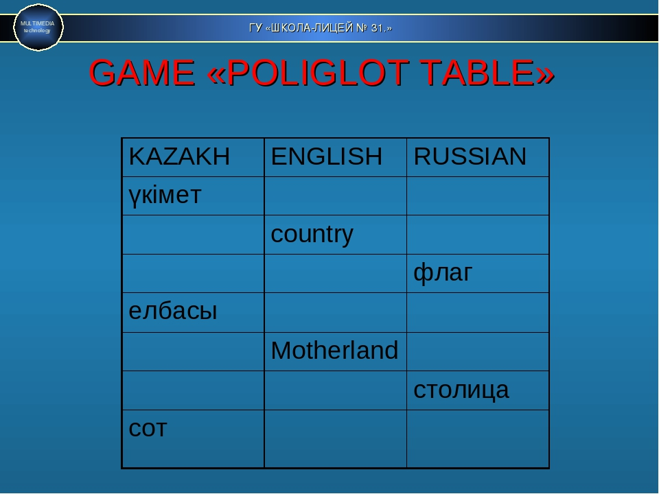 ГУ «ШКОЛА-ЛИЦЕЙ № 31.» MULTIMEDIA technology GAME «POLIGLOT TABLE» KAZAKH	ENG...
