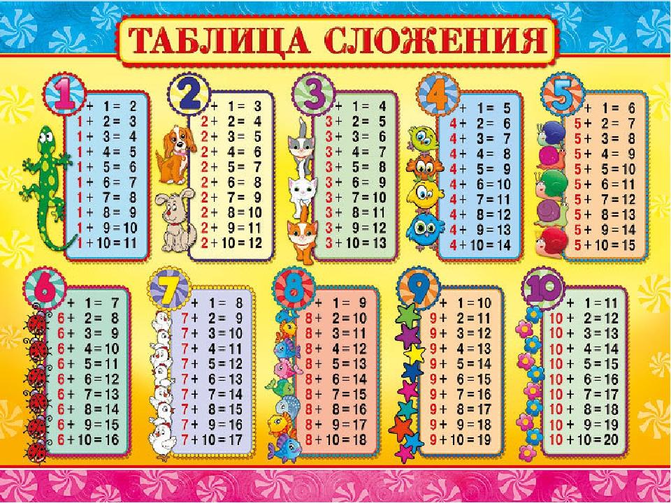 Таблица и вычитание 1 класс