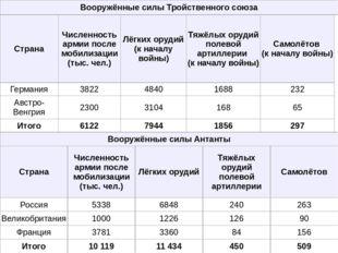 Вооружённые силы Тройственного союза Страна Численность армии после мобилизац