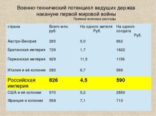 Вооружение По материалам журнала «Родина» № 8-9 1993 г. страна Снаряды млн. ш